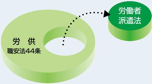 供給と派遣の概念
