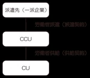 供給・派遣の仕組み図