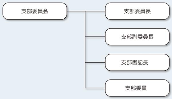 支部委員会の構成