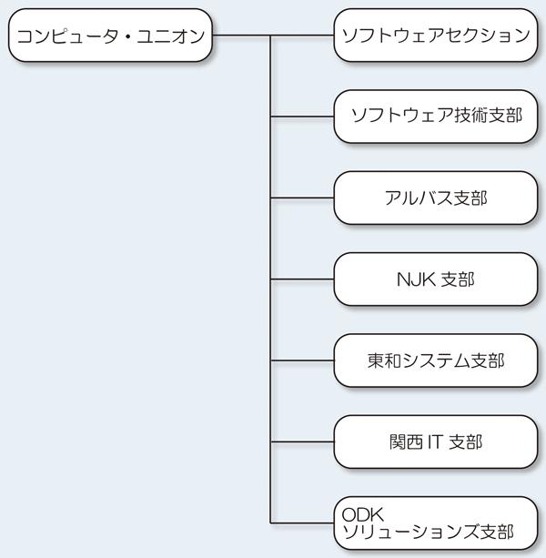 CU組織図